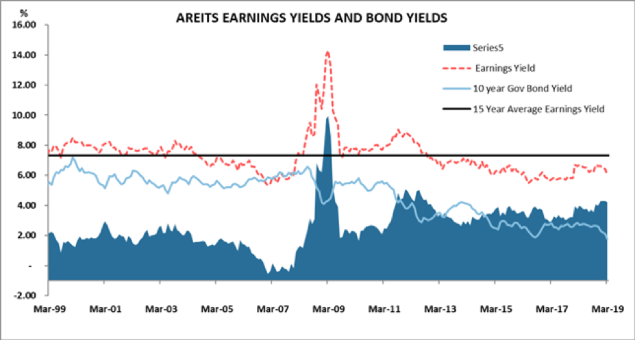 AREITS earnings yields compared to bond yields - Source: RBA, UBS