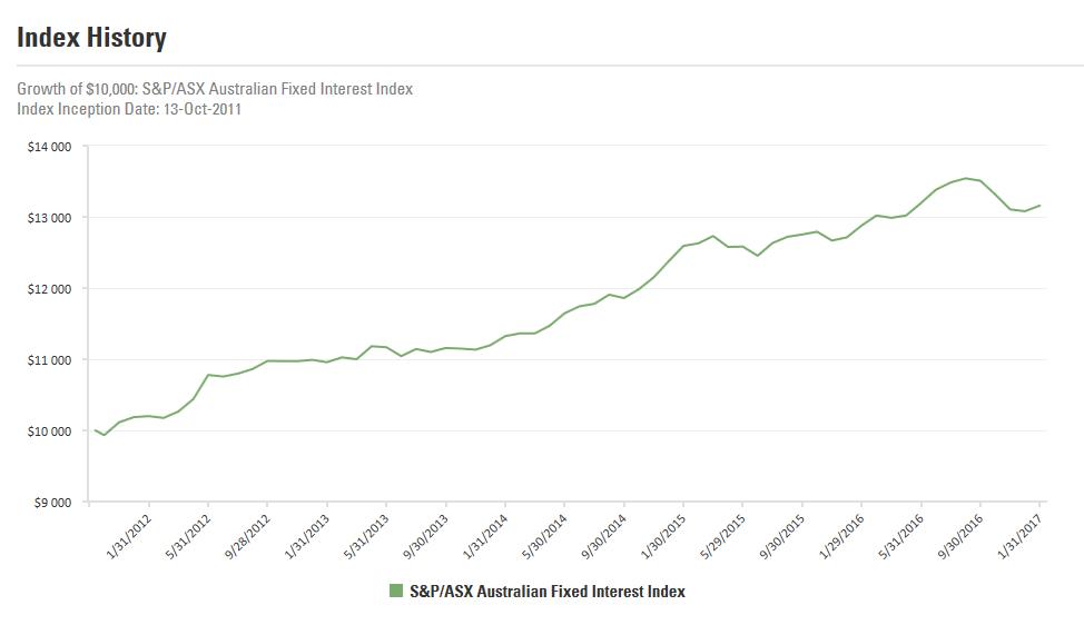 SSGA Graph