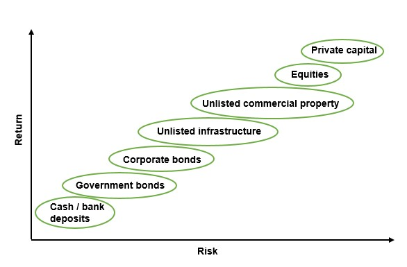 Risk return profile of infrastructure