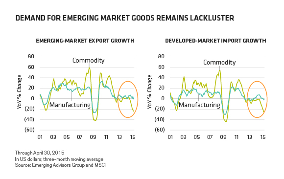 demand for emerging markets