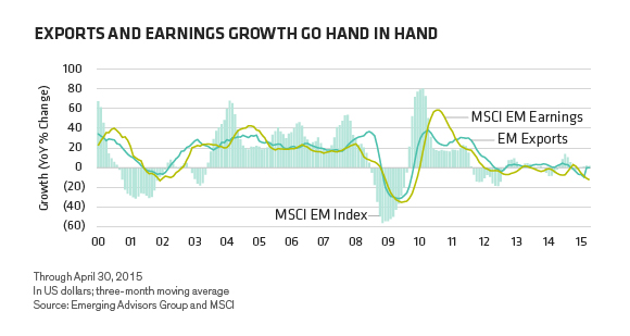 exports and earnings growth
