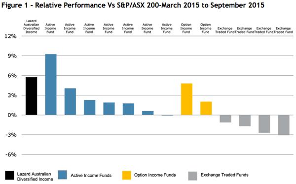 Relative Performance Vs S&P/ASX 200