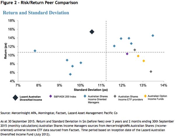 Risk/Return Peer Comparison