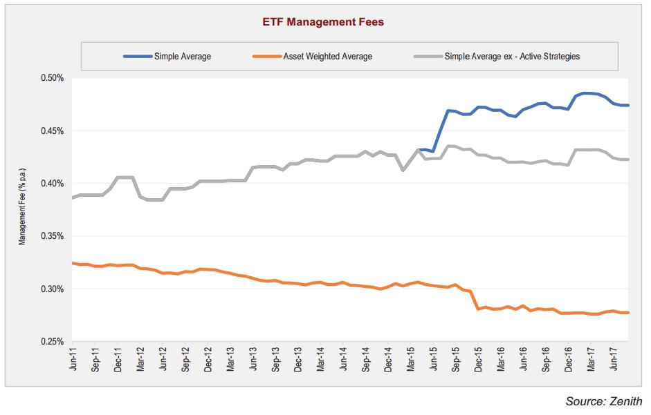 ETF Management Fees