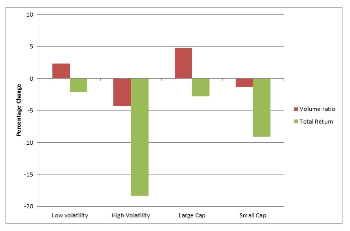 Volume and return of quartiles of volatility and capitalisation